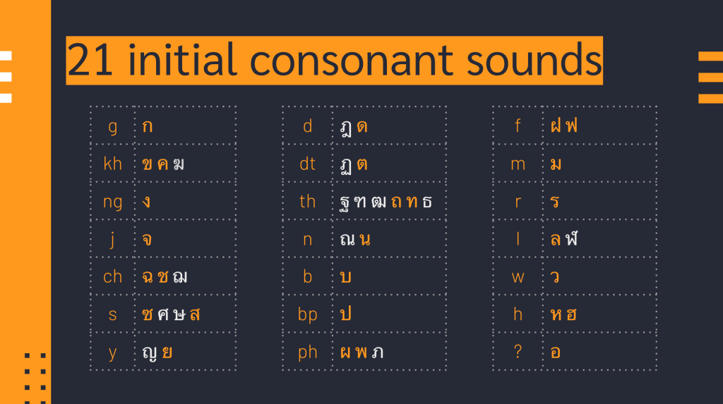 groups of initial consonant sounds