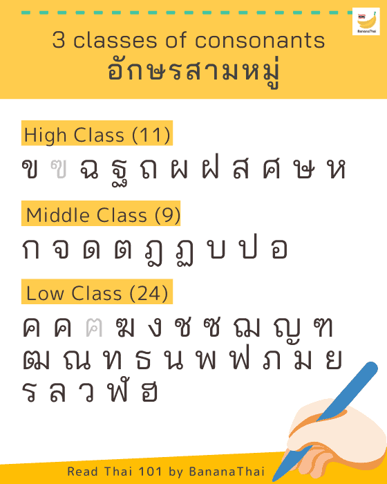Classes of Thai consonants